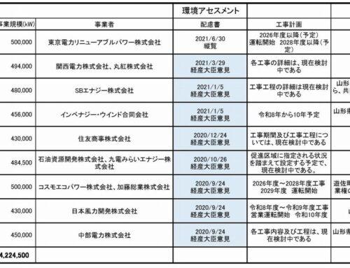9件の遊佐町沖 洋上風力発電事業 山形県