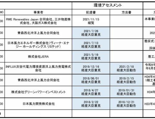 8件のつがる市、鰺ヶ沢町 洋上風力発電事業 青森県